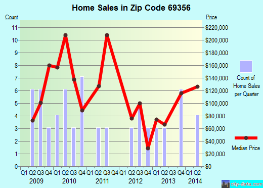 Zip code 69356 (MINATARE, Nebraska) real estate house value trends