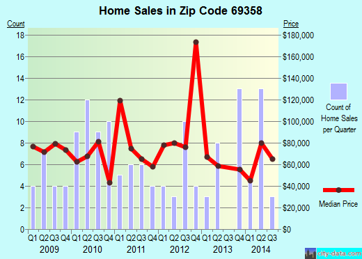Zip code 69358 (MORRILL, Nebraska) real estate house value trends