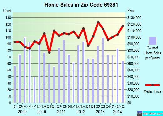 Zip code 69361 (SCOTTSBLUFF, Nebraska) real estate house value trends