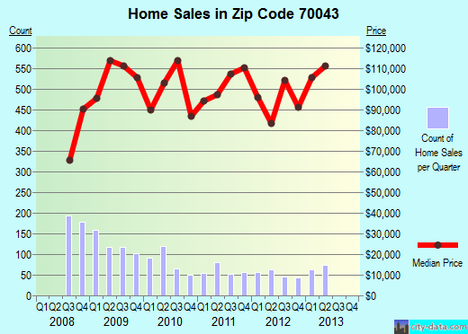 Zip code 70043 (Chalmette, Louisiana) real estate house value trends