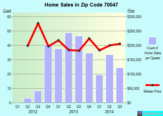Zip code 70047 (Destrehan, Louisiana) real estate house value trends