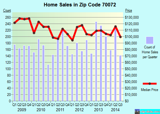 Zip code 70072 (Marrero, Louisiana) real estate house value trends
