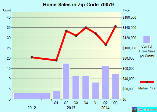 Zip code 70079 (Norco, Louisiana) real estate house value trends