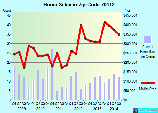 Zip code 70112 (New Orleans, Louisiana) real estate house value trends