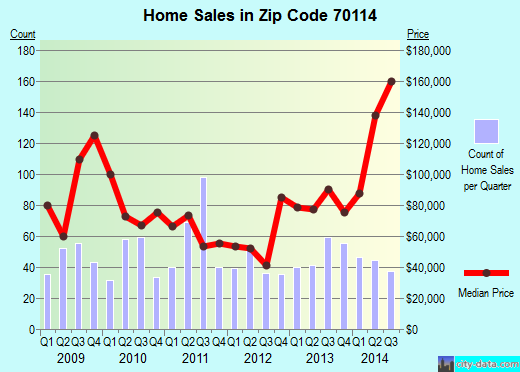 Zip code 70114 (New Orleans, Louisiana) real estate house value trends