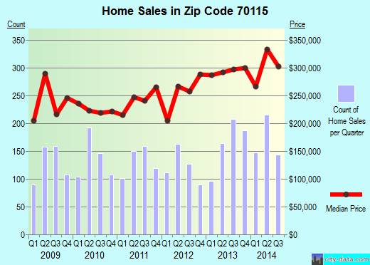 Zip code 70115 (New Orleans, Louisiana) real estate house value trends