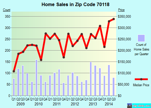 Zip code 70118 (New Orleans, Louisiana) real estate house value trends