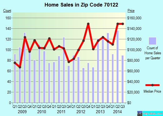 Zip code 70122 (New Orleans, Louisiana) real estate house value trends