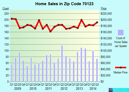 Zip code 70123 (River Ridge, Louisiana) real estate house value trends