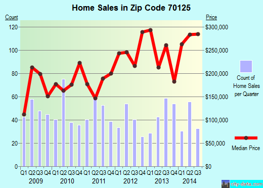 Zip code 70125 (NEW ORLEANS, Louisiana) real estate house value trends