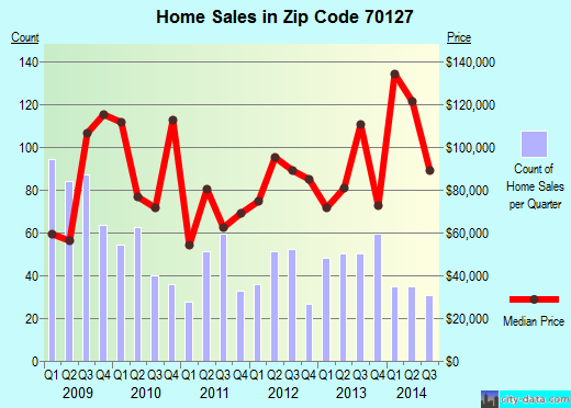 Zip code 70127 (New Orleans, Louisiana) real estate house value trends