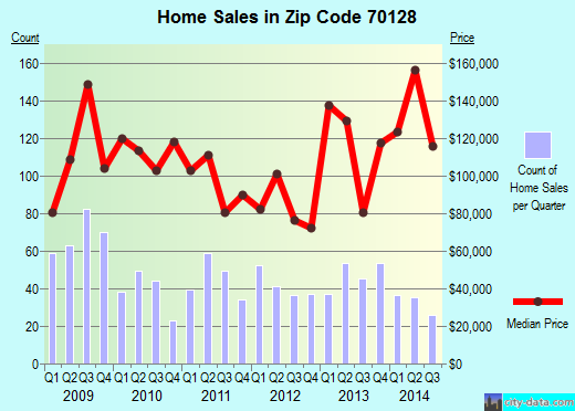 Zip code 70128 (New Orleans, Louisiana) real estate house value trends