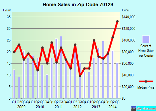 Zip code 70129 (NEW ORLEANS, Louisiana) real estate house value trends