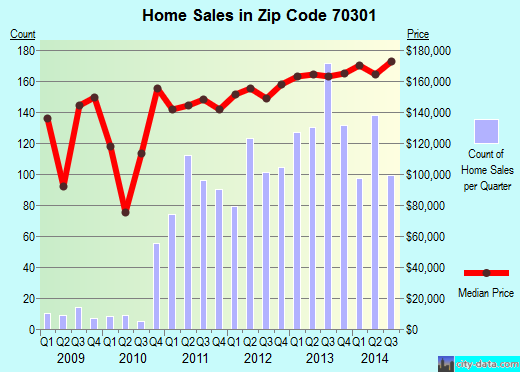 Zip code 70301 (Chackbay, Louisiana) real estate house value trends