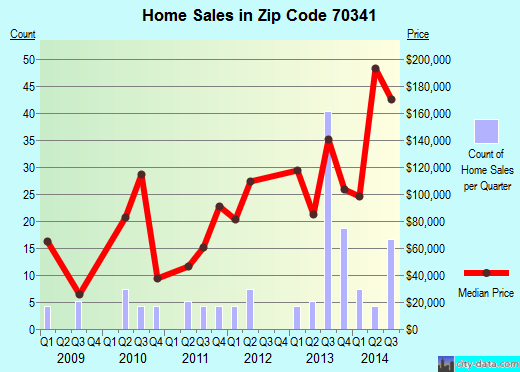 Zip code 70341 (BELLE ROSE, Louisiana) real estate house value trends