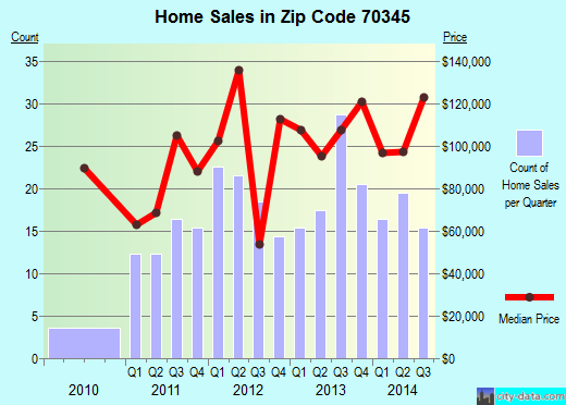 Zip code 70345 (Cut Off, Louisiana) real estate house value trends