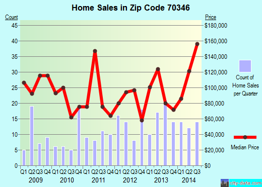 Zip code 70346 (Donaldsonville, Louisiana) real estate house value trends