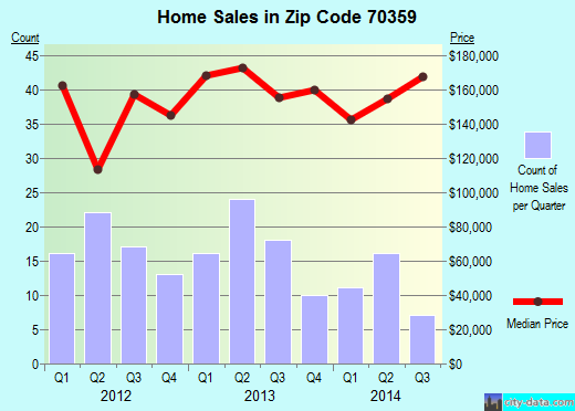 Zip code 70359 (Gray, Louisiana) real estate house value trends