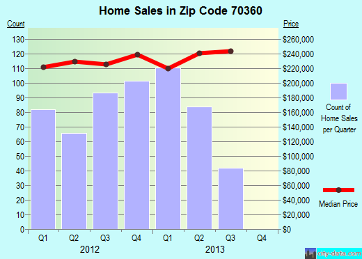 Zip code 70360 (Houma, Louisiana) real estate house value trends
