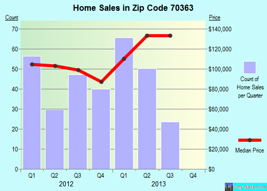 Zip code 70363 (Houma, Louisiana) real estate house value trends