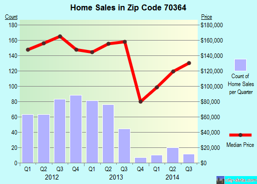Zip code 70364 (Bayou Blue, Louisiana) real estate house value trends