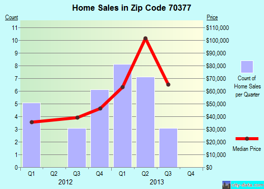 Zip code 70377 (Montegut, Louisiana) real estate house value trends