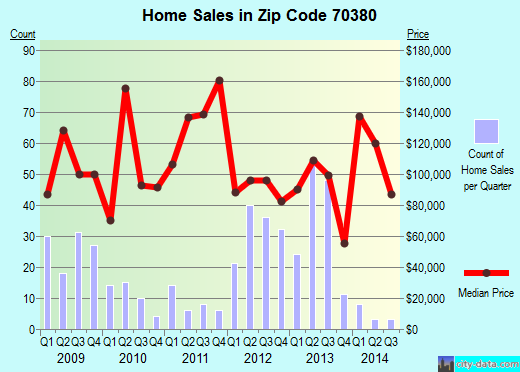 Zip code 70380 (Morgan City, Louisiana) real estate house value trends