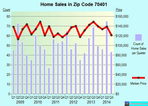Zip code 70401 (Hammond, Louisiana) real estate house value trends
