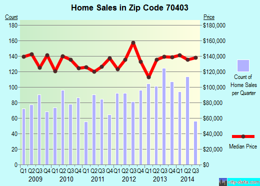 Zip code 70403 (Hammond, Louisiana) real estate house value trends