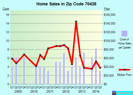 Zip code 70426 (Angie, Louisiana) real estate house value trends