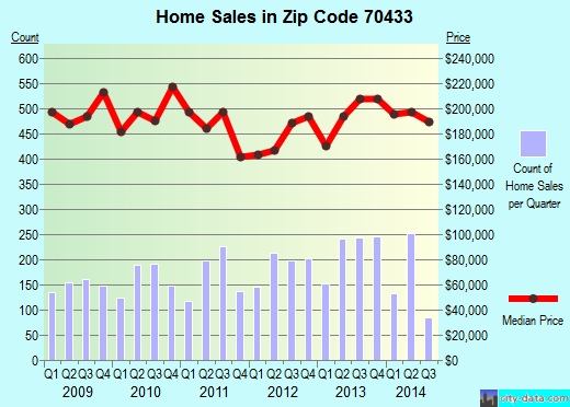 Zip code 70433 (Covington, Louisiana) real estate house value trends