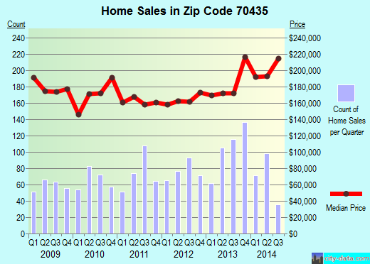 Zip code 70435 (Covington, Louisiana) real estate house value trends