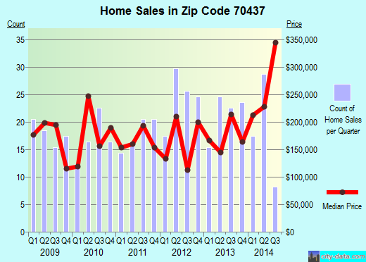 Zip code 70437 (Folsom, Louisiana) real estate house value trends