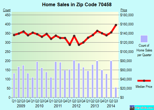 Zip code 70458 (Slidell, Louisiana) real estate house value trends