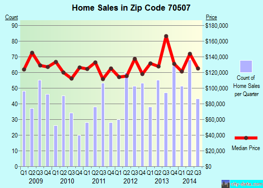 Zip code 70507 (Lafayette, Louisiana) real estate house value trends