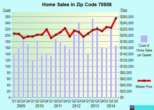 Zip code 70508 (Lafayette, Louisiana) real estate house value trends