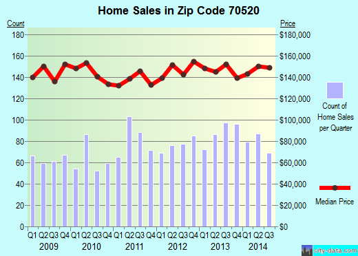 Zip code 70520 (Carencro, Louisiana) real estate house value trends