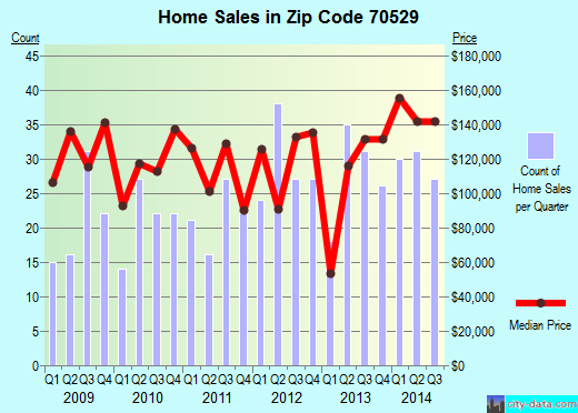 Zip code 70529 (DUSON, Louisiana) real estate house value trends