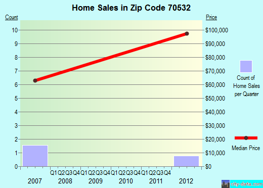 Zip code 70532 (Elton, Louisiana) real estate house value trends
