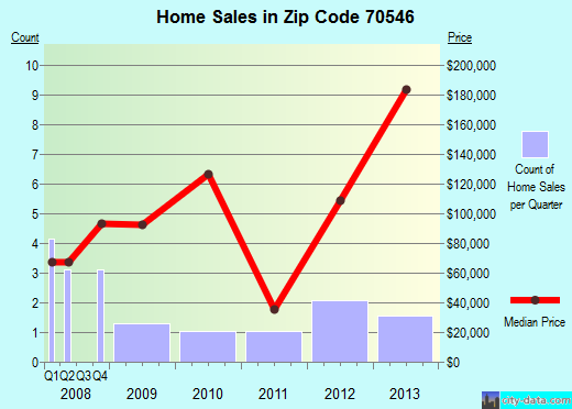 Zip code 70546 (Jennings, Louisiana) real estate house value trends