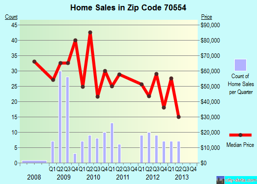 Zip code 70554 (Mamou, Louisiana) real estate house value trends