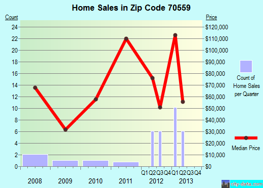 Zip code 70559 (Morse, Louisiana) real estate house value trends