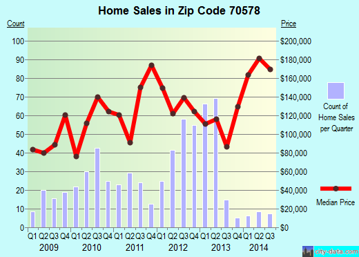 Zip code 70578 (Rayne, Louisiana) real estate house value trends