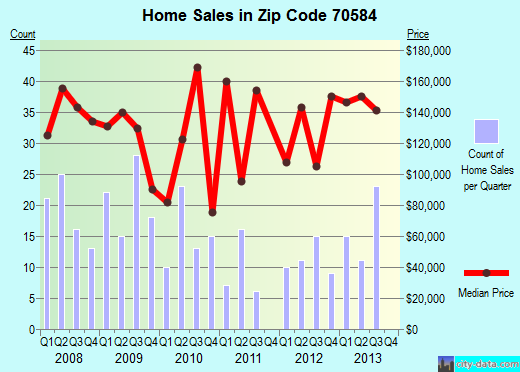 Zip code 70584 (Sunset, Louisiana) real estate house value trends