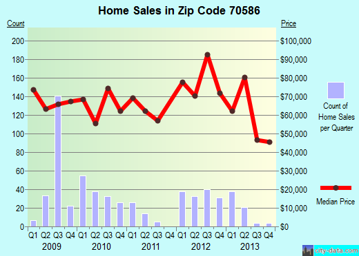 Zip code 70586 (Ville Platte, Louisiana) real estate house value trends