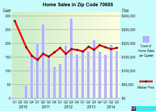 Zip code 70605 (Lake Charles, Louisiana) real estate house value trends