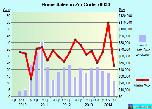 Zip code 70633 (DeQuincy, Louisiana) real estate house value trends