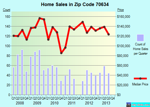 Zip code 70634 (De Ridder, Louisiana) real estate house value trends