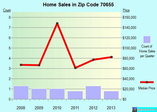 Zip code 70655 (Oberlin, Louisiana) real estate house value trends