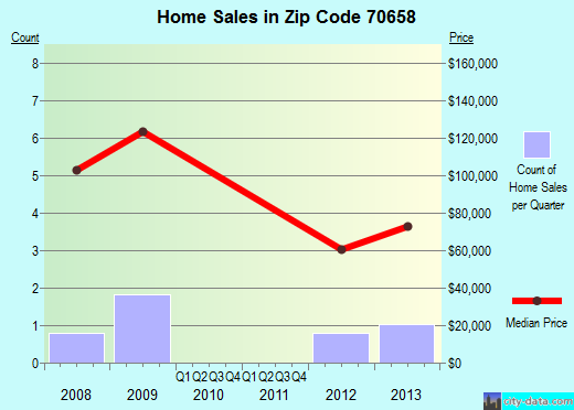 Zip code 70658 (Reeves, Louisiana) real estate house value trends
